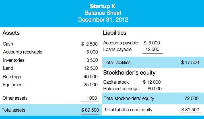 So YouRe A Startup How To Deal With Financial Statements Blog