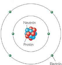 Resultado de imagen para atomos