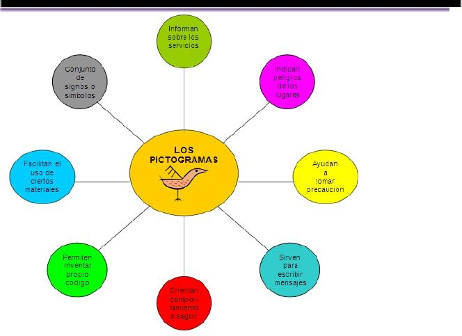 Tipos de organizadores gráficos