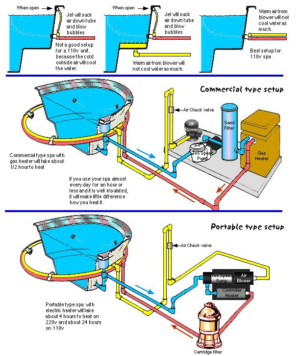 Inground spa plumbing diagram google search swimming - How to put hot water in a swimming pool ...