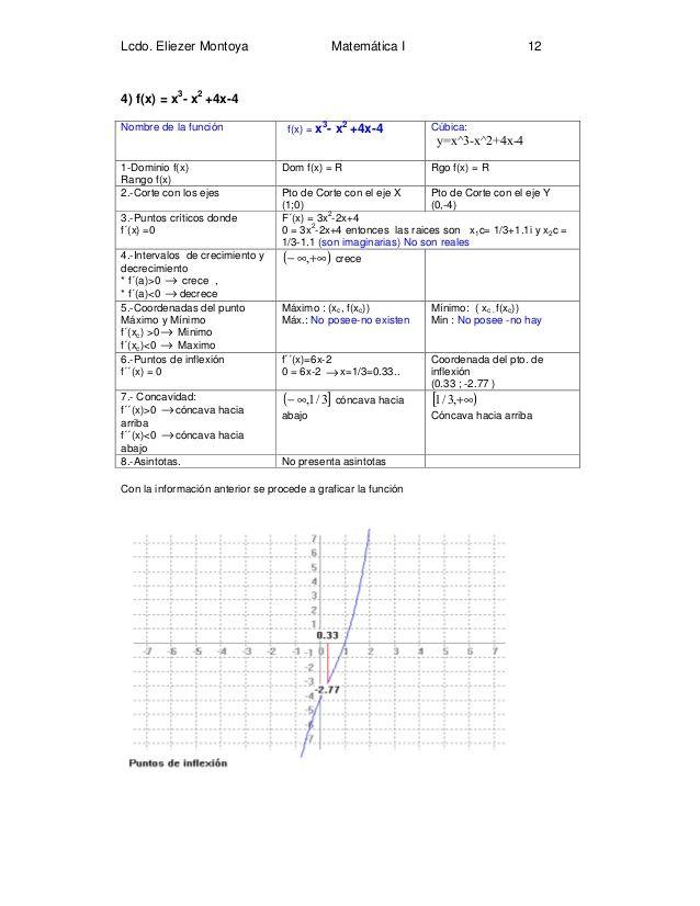 Aplicaciones De La Primera Y Segunda Derivada En Las Graficas De Fun Calculus Prentice Serian