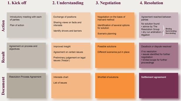 Citaten Creativiteit : Beste afbeeldingen van teambuilding coaching