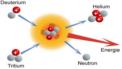 Bij kernfusie worden chemische elementen gecombineerd tot een nieuw element. Hierbij komt veel energie vrij. Anders dan traditionele kerncentrales, die energie opwekken door atomen te splijten, produceert kernfusie geen radioactief afval.