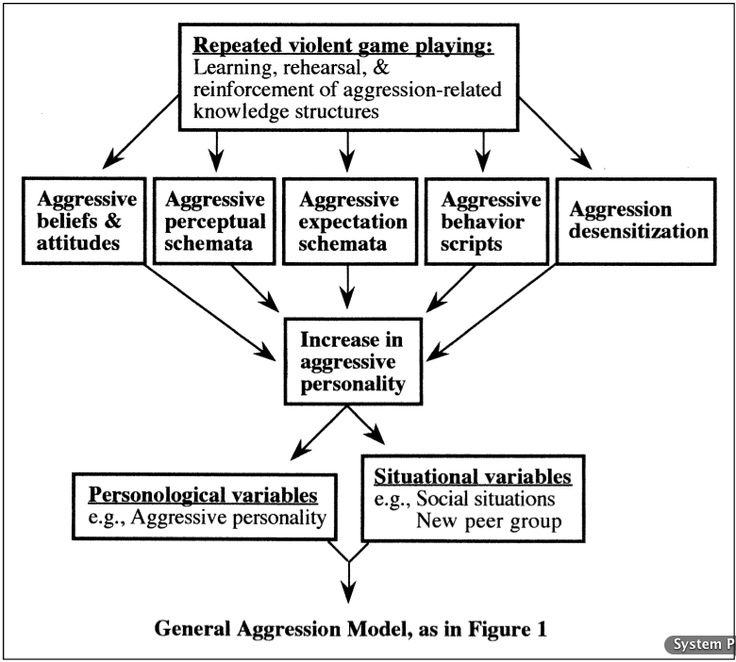 video games does not promote violence persuasive speech Indicate whether or not you believe that video games have a direct causal link to  violent behavior learn how others think video games affect personality.