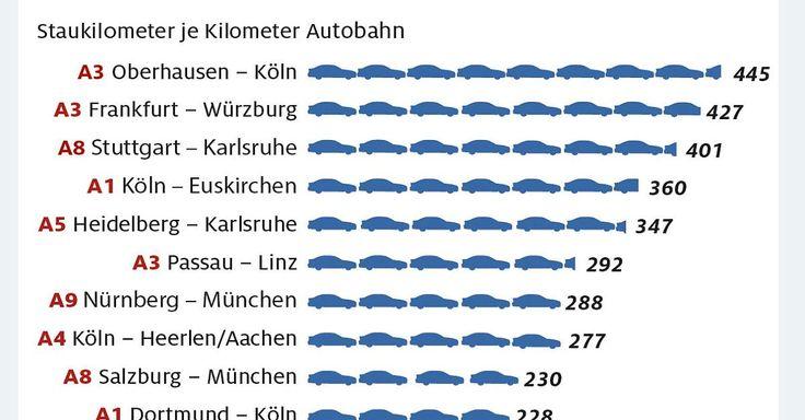 ADAC Stau-Bilanz 2016 - 1900 Staus täglich - diese deutsche Autobahn ist besonders betroffen  - http://ift.tt/2iCzqdM #story