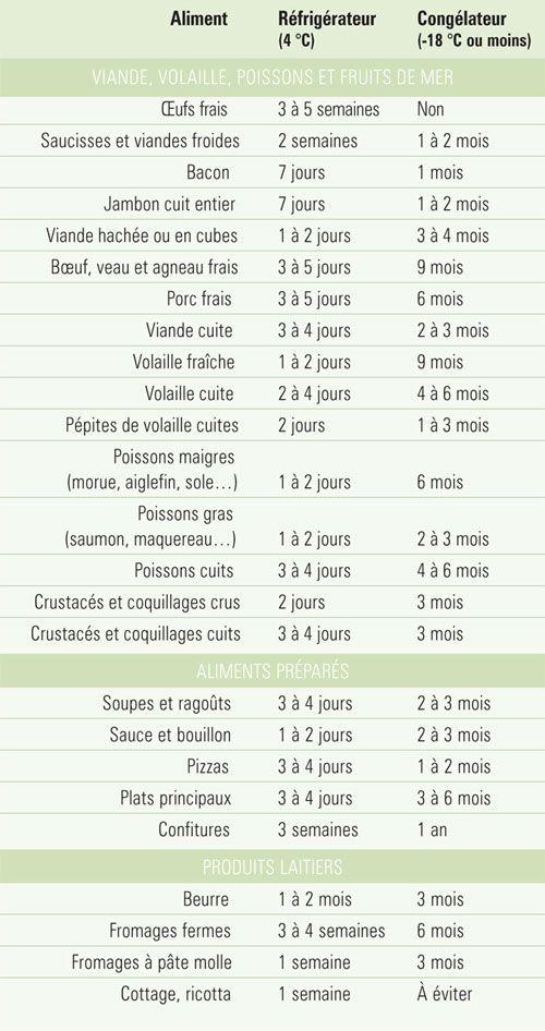 Les 25 meilleures id es de la cat gorie plats pr par s sur pinterest id es de restauration - Conservation plat cuisine ...