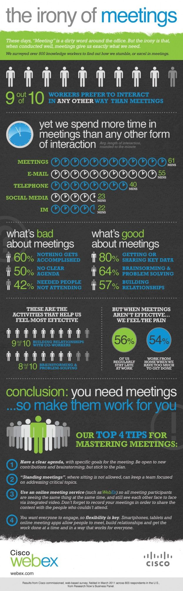 INFOGRAPHIC: The Irony of Meetings  (Proof that social interaction is better than in-person meetings?)