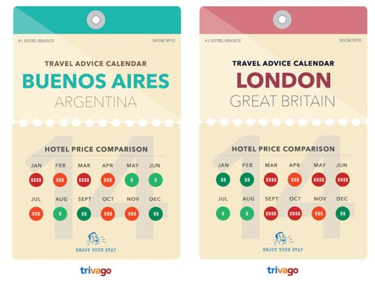 Want to know the best time to visit a city based on price alone? This handy new guide from Trivago is about to be your ultimate money saving travel guide. They've just released a ton of data on the best time to get the best prices in some of the best cities in the world.