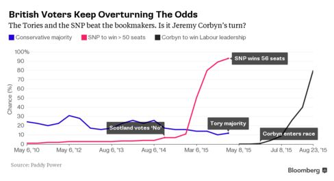 Poll and Betting Mistakes Mean Britain's EU Referendum Is No Safe Bet.
