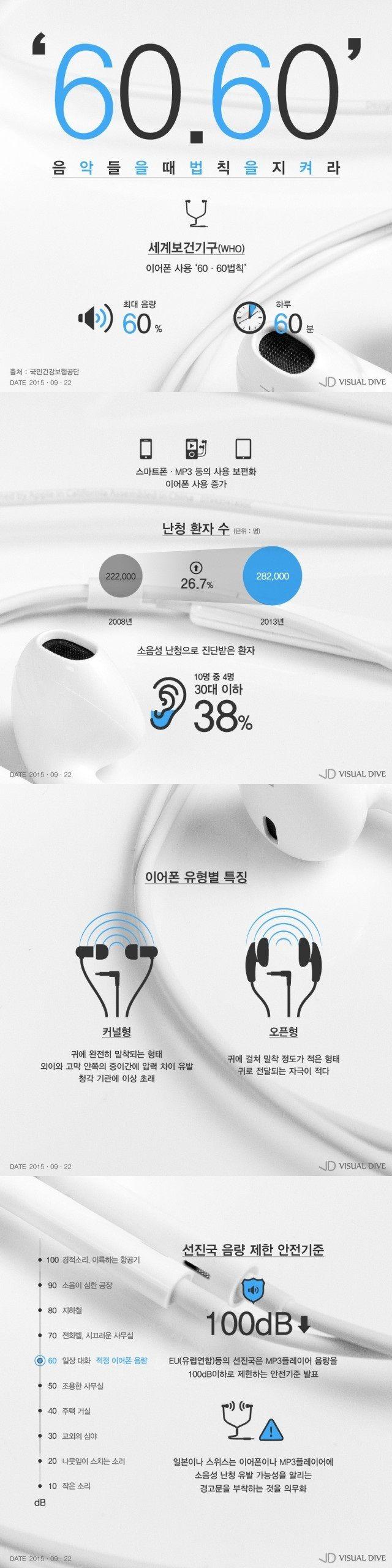 30대 이하의 젊은 층 '소음성 난청 환자' 증가 [인포그래픽] #hearing-impaired / #Infographic ⓒ 비주얼다이브 무단 복사·전재·재배포 금지