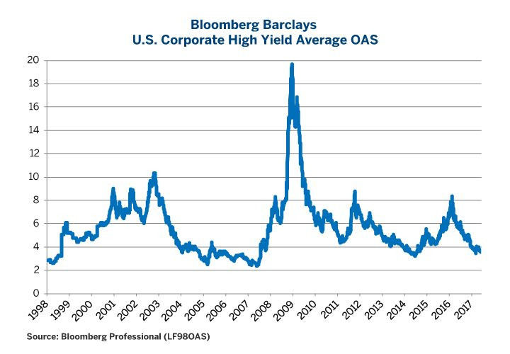 Are U.S. Treasuries Undervalued? - CME Group