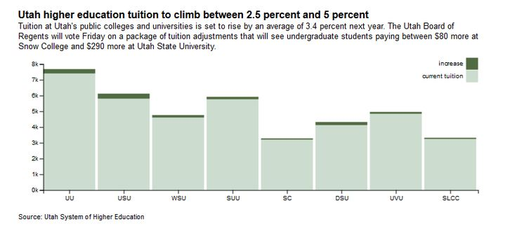 Students at #Utah public colleges & universities likely to pay an extra $80 to $290 in tuition next year.