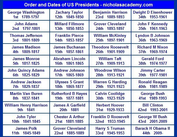 Image result for presidential timeline chart