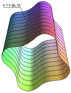Example of linear interpolation of two identical curves (cylindrical ruled surface)