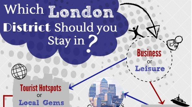 The Check-in-london.com Blog: Quiz: Where Should You Stay in London? : Infographic