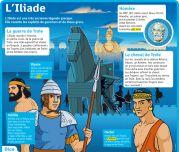 L'Iliade - Le Petit Quotidien, le seul site d'information quotidienne pour les 6 - 10 ans !