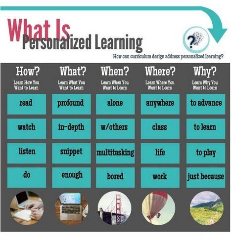 Personalize My Learning, Please (Infographic) | Информационные технологии в академических библиотеках | Scoop.it