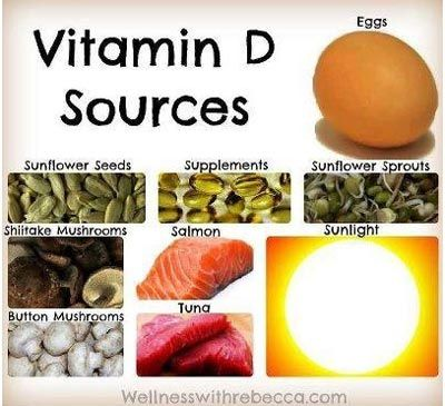 Vitamin D – Sources, Deficiency