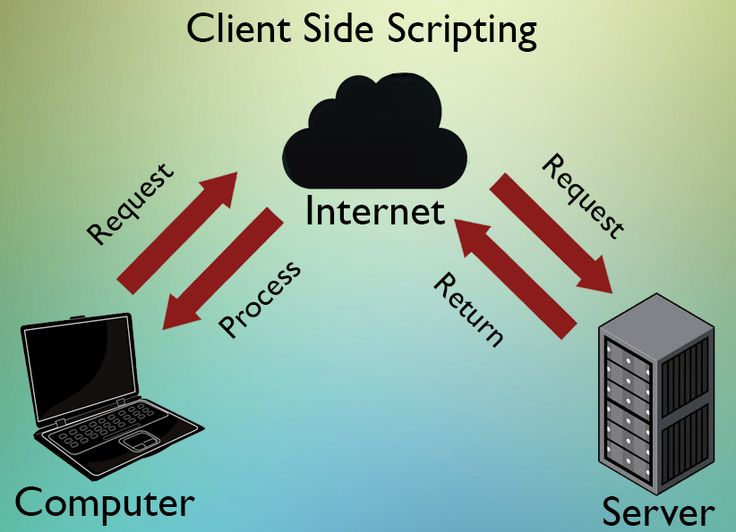 Diagram explaining Client side scripting. All the processing is done outside of the server, by the browser