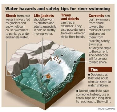 Be careful when swimming in our still cold rivers. #watersafety