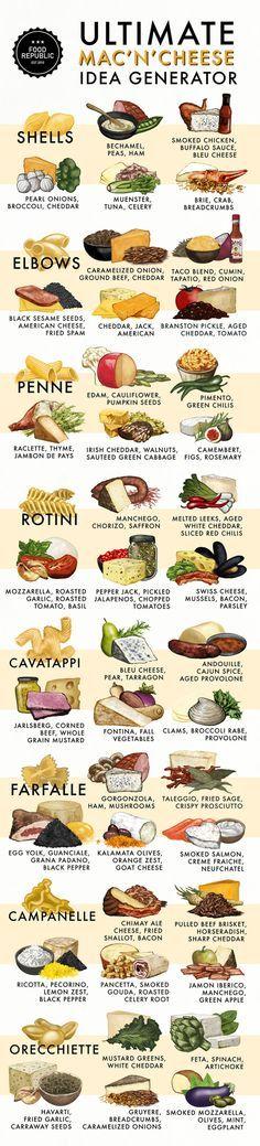 Mac n' Cheese combinations