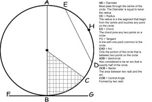 Area of a circle, diameter of a circle, radius and circles, how to calculate circumference of circles.