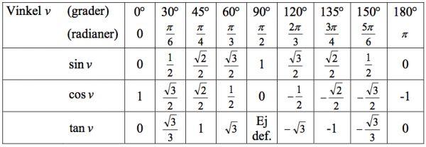 exakta trigonometriska värden