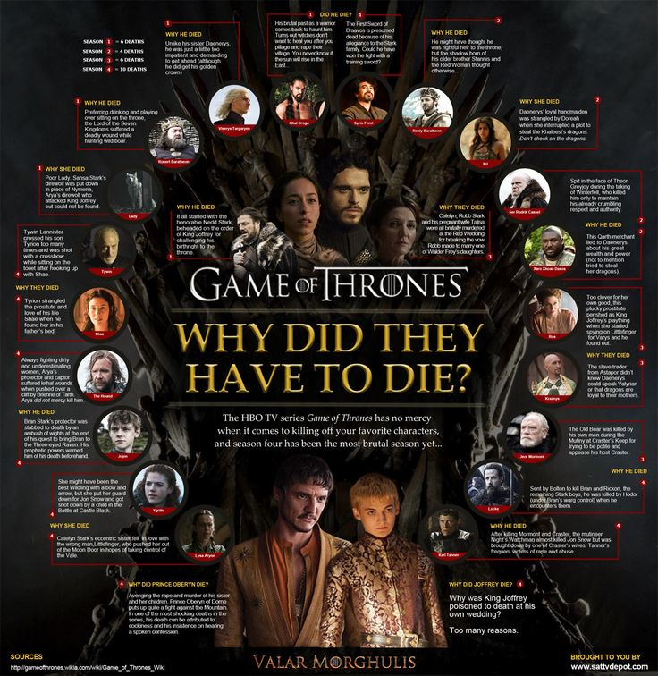 game-of-thrones-infographic-why-did-they-have-to-die1.jpg 1,200×1,234 pixels - this is not correct with the books and has several faults