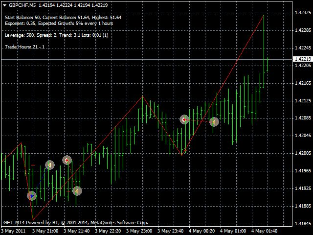 Forex High Frequency Trading Signals Indicator  FX