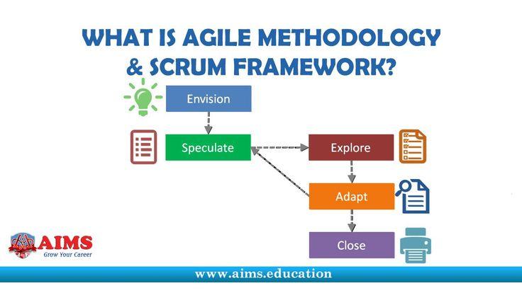What is Agile Project Management? Methodology, Development, Manifesto & ...
