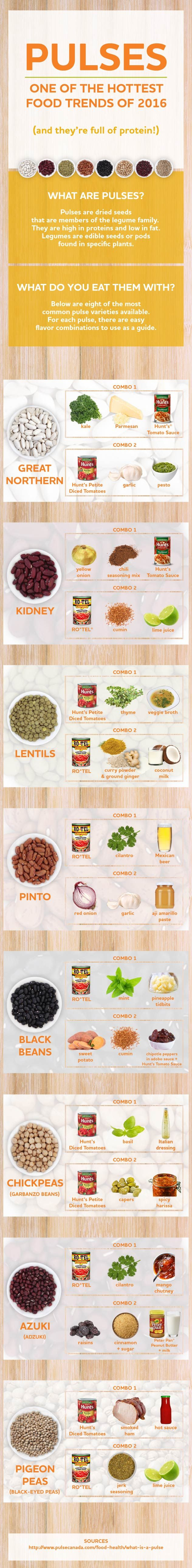 "The term ""pulses"" is new to me, but the legumes this group comprises are familiar. Click through for a chart that lists some compatible flavor combinations."