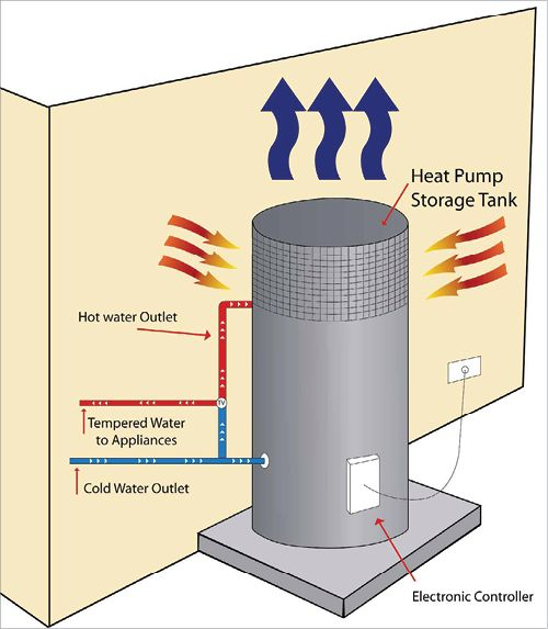 A tall cylinder contains a heat pump in the top third and a water tank in the lower two thirds. Warm air flows into the heat pump and cold air flows out. Cold water flows into the water tank and hot water flows out. The unit has an electronic controller which is connect to a wall power socket.