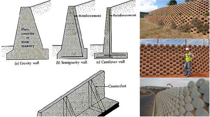 there are four types of rigid monolithic concrete on types of walls construction id=37067