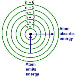 12 best atomic models images on pinterest chemistry bohr model bohr model shows how electrons can move energy levels ccuart Images