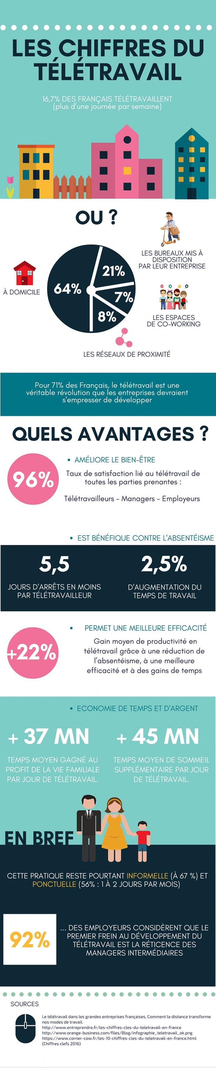 Télétravail : où en sont les entreprises françaises ? - Mode(s) d'Emploi