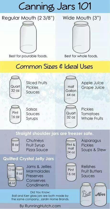 Canning jars 101. (adjust for personal needs/preferences)