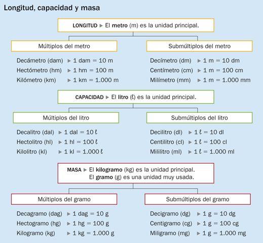 MilagroTIC: TEMA 12 - MATEMÁTICAS - 6º- SISTEMA MÉTRICO DECIMAL: UNIDADES DE MASA - RELACIONES - (Parte III)