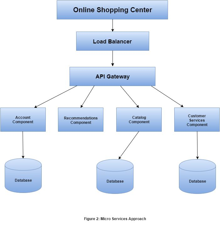 The Online Shopping Center Web Application is developed in Micro - parse resume definition