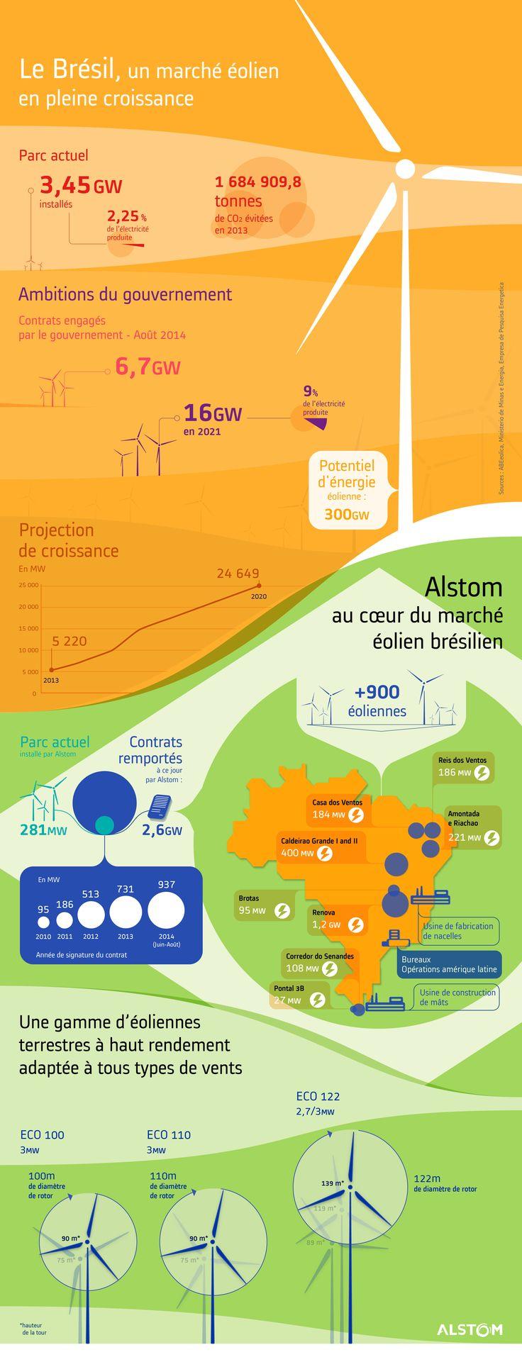 Le Brésil, un marché éolien en pleine croissance - Alstom