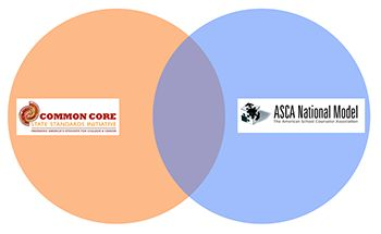 Common Core and ASCA Standards, School Counselors and Career Key