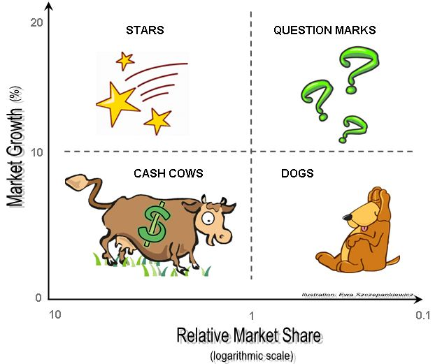 Portfolio Analysis with the Boston Growth-Share Matrix