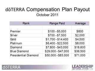 WOW - Doterra has only been in business 4 years.  2012 Doterra is now the largest essential oil company in the world - that speaks volumes about our products.  Join me in sharing Doterra Today Internet Site, Doterra Essential, Essential Oil, Make Money,  Website, Doterra Business, Web Site, Doterra Ipc, Compensation Plans