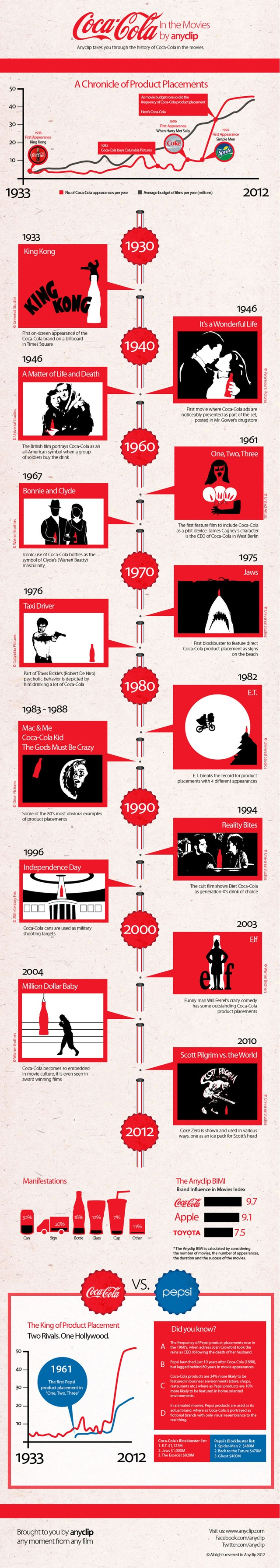 Coca-Cola in the MoviesFilm, Summer Movie, Graphics Design, Cocacola, Coca Cola, Cola Products, Diet Coke, Movie Infographic, Products Placements