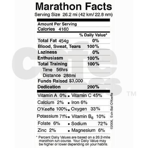 Training for 26.2 miles? First make sure you read the Marathon Facts.