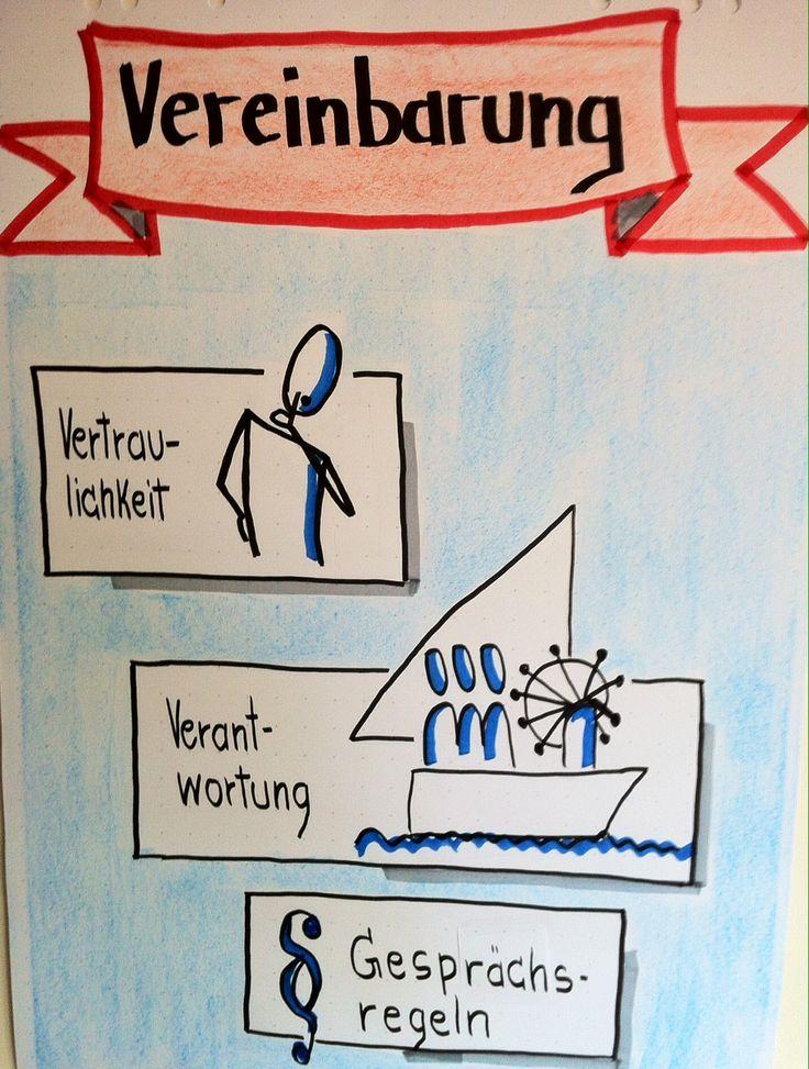 Visualisierungen für eine Teammediation #entwicklungslotsen #flipchart