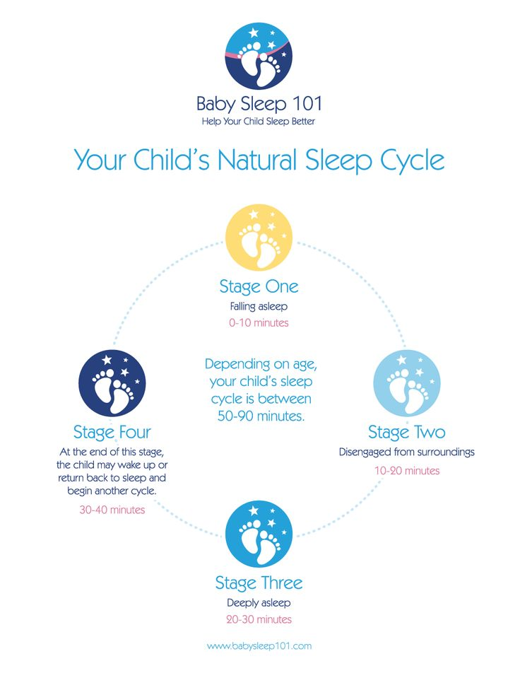 4 month old sleep regression. This article hits some good points with links to helpful suggestions.