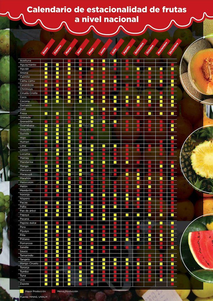 Calendario de estacionalidad de frutas a nivel nacional #Perú