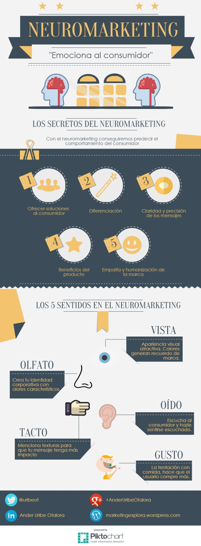 infografía neuromarketing Más