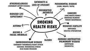 Image result for effects of smoking tobacco