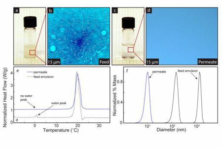 Before and after photos show a cloudy finely dispersed mixture of oil and water separated completely. Optical microscopy, differential scanning calorimetry, and dynamic light scattering verify complete separation. Image: Brian Solomon